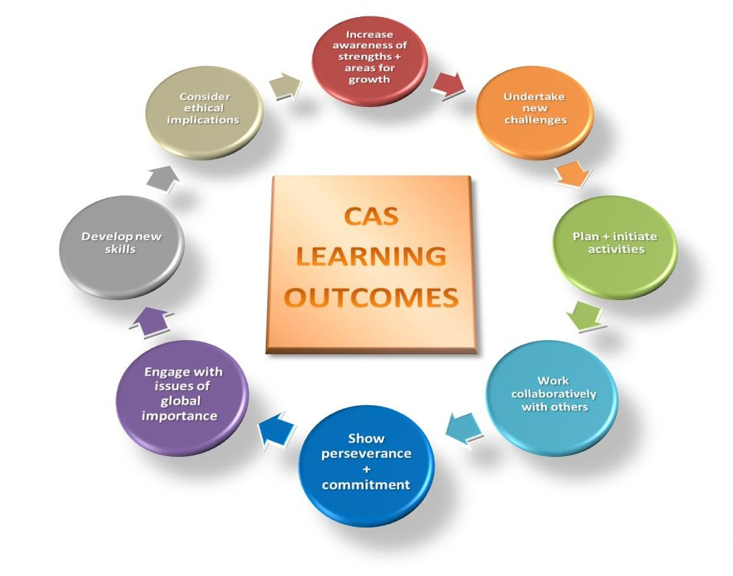 CAS_Learning_Outcomes